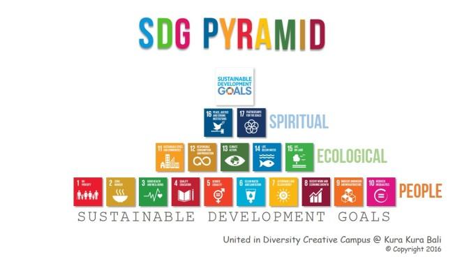 GENDER, SDGs & VULNERABILITY