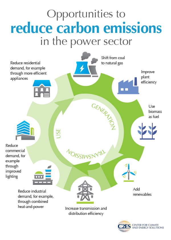 epa-clean-power-plan-figure-4